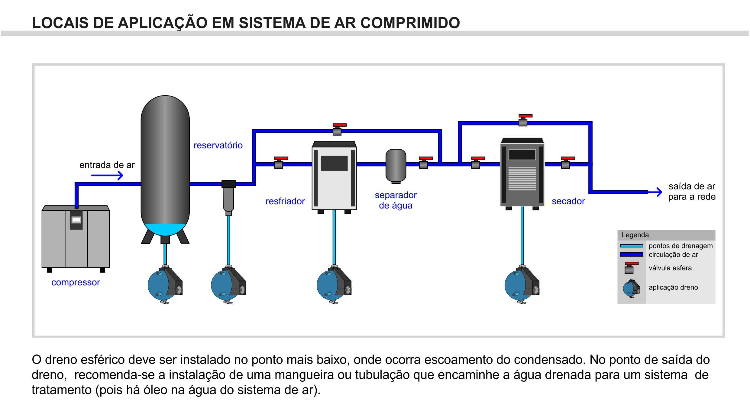 Dreno automático para ar comprimido