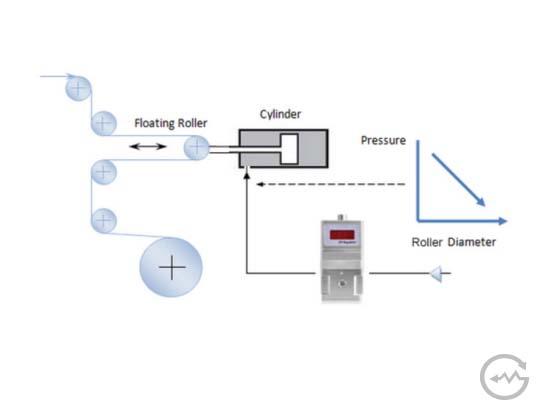 Regulador de pressão proporcional