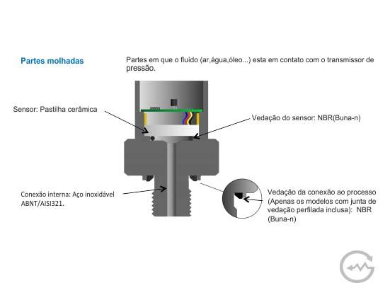 Transdutor de pressão fabricante